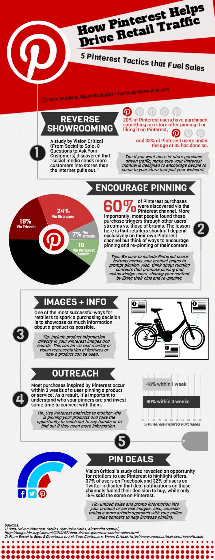 Pinterest retail traffic infographic