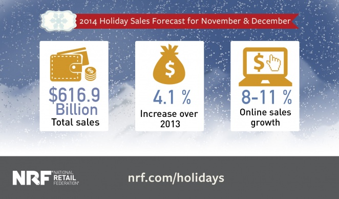 online Holiday Sales Forecast 2014
