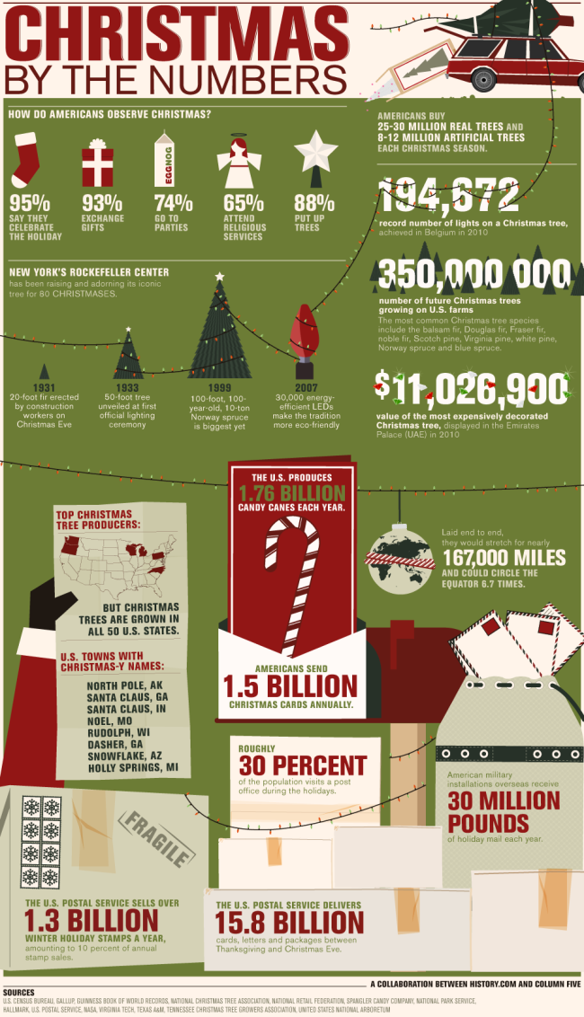 Christmas-by-the-numbers-infographic