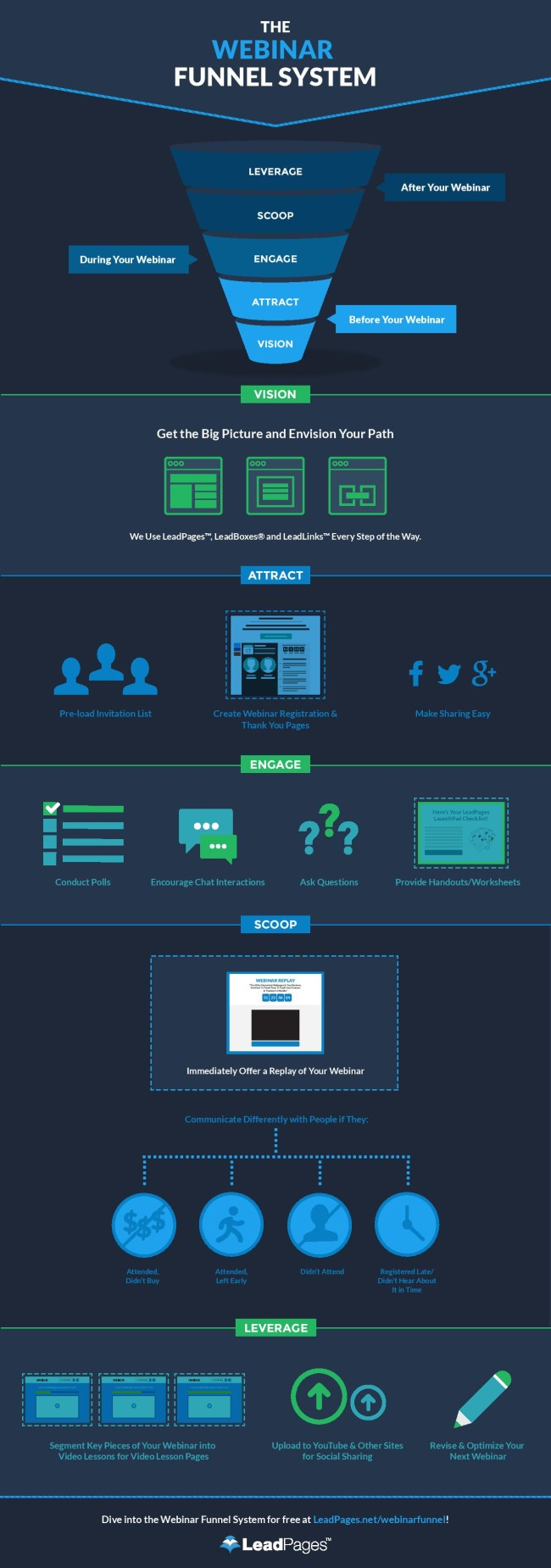 webinar-funnel-system-infographic-page-001