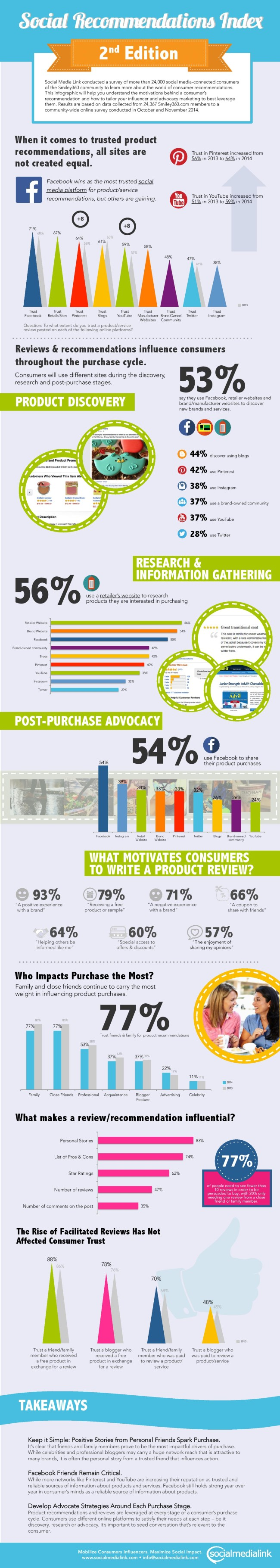 Social_Recommendations_Index_Infographic_2014-page-001