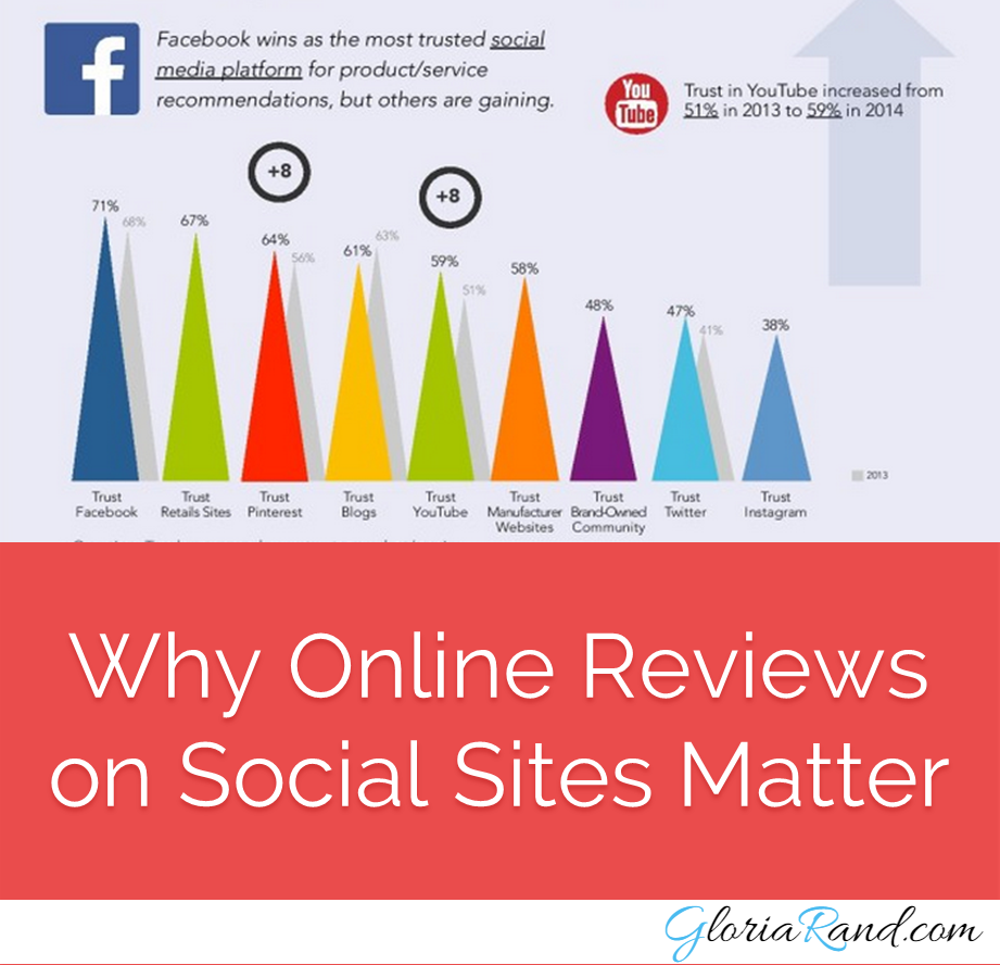 online reviews on social media sites